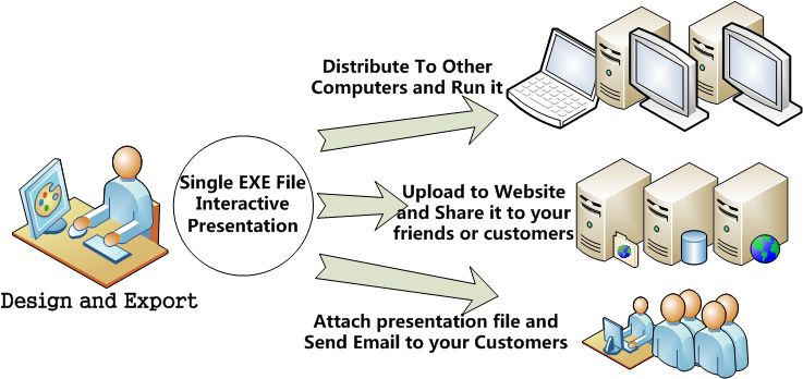Aurora 3D Presentation Features - Export exe